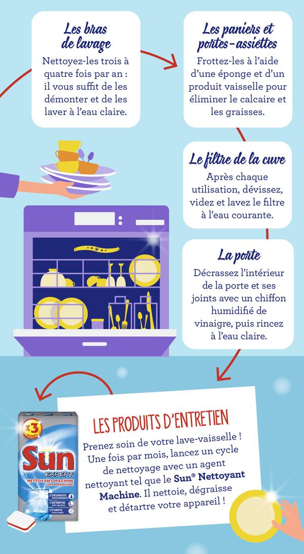 les bons gestes pour faire durer votre lave vaisselle plus longtemps. Black Bedroom Furniture Sets. Home Design Ideas